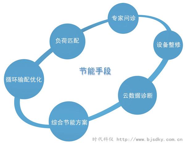 中央空调智能控制系统2.jpg